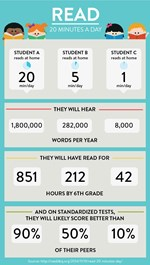 Reading 20 minutes per day graphic